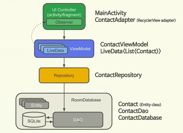 Android][Kotlin] MVVM & AAC 연습 예제(1)